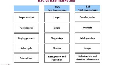 The differences between B2b and B2c marketing