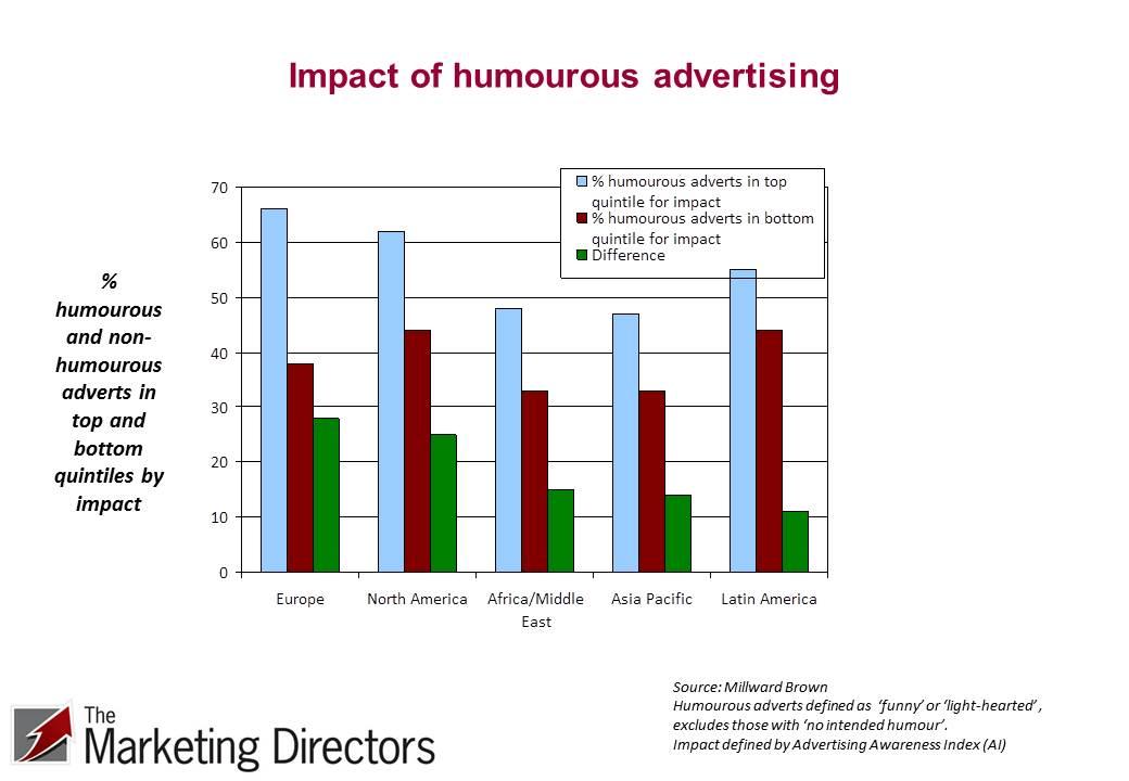 Impact of humourous advertising