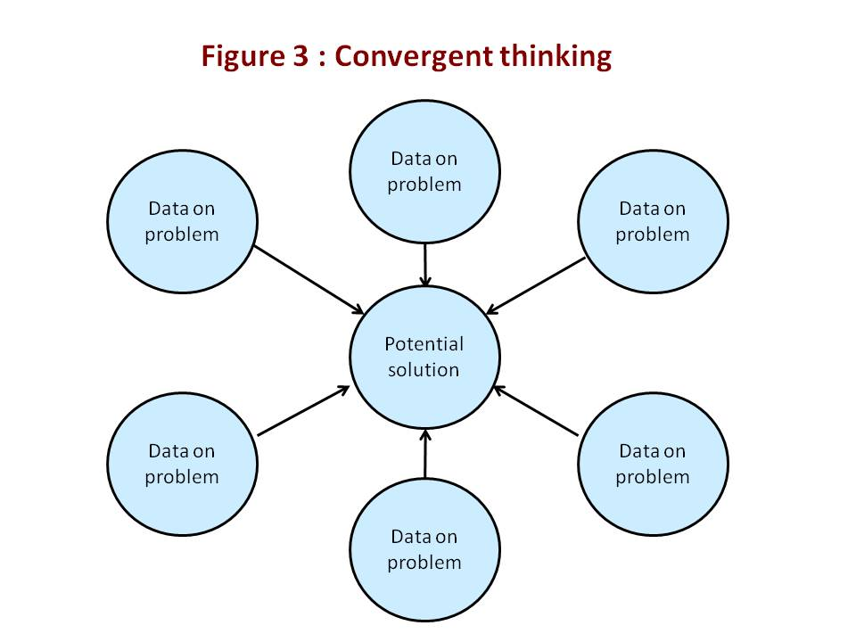 Creativity techniques : convergent thinking