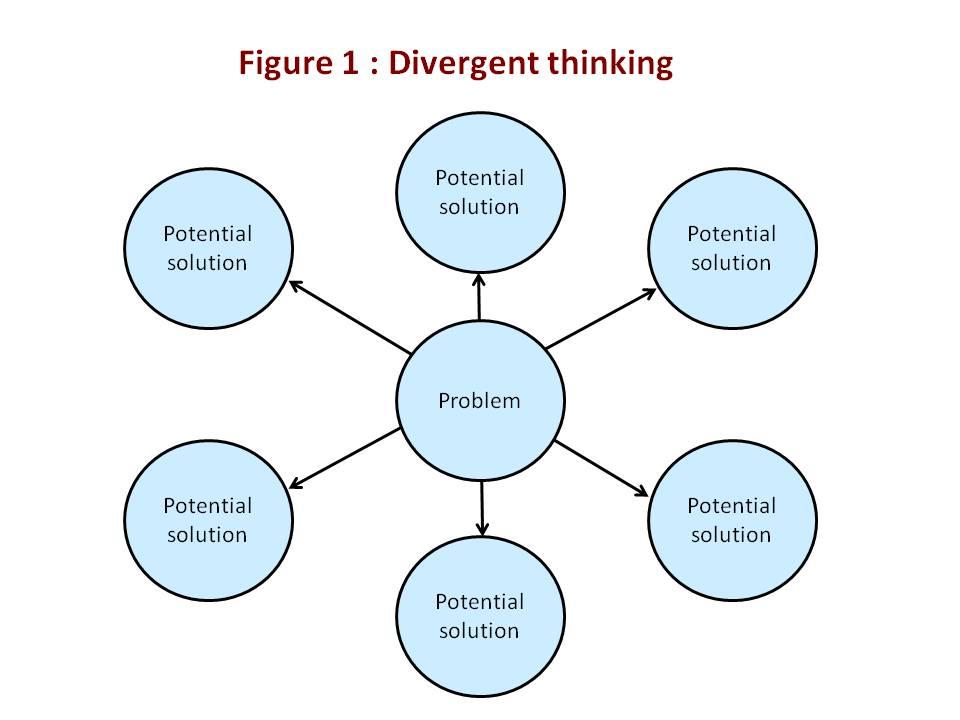 Creativity techniques : divergent thinking