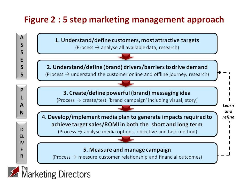 The Marketing Directors' Marketing Management Approach