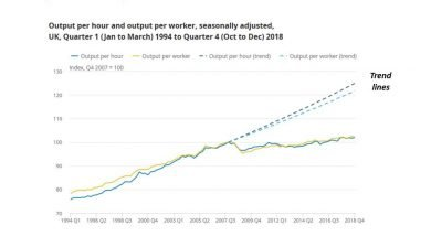 UK productivity has flatlined since 2008